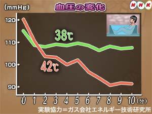 NHK血圧変化グラフ